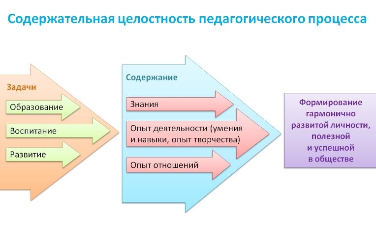 педагогического процесса: