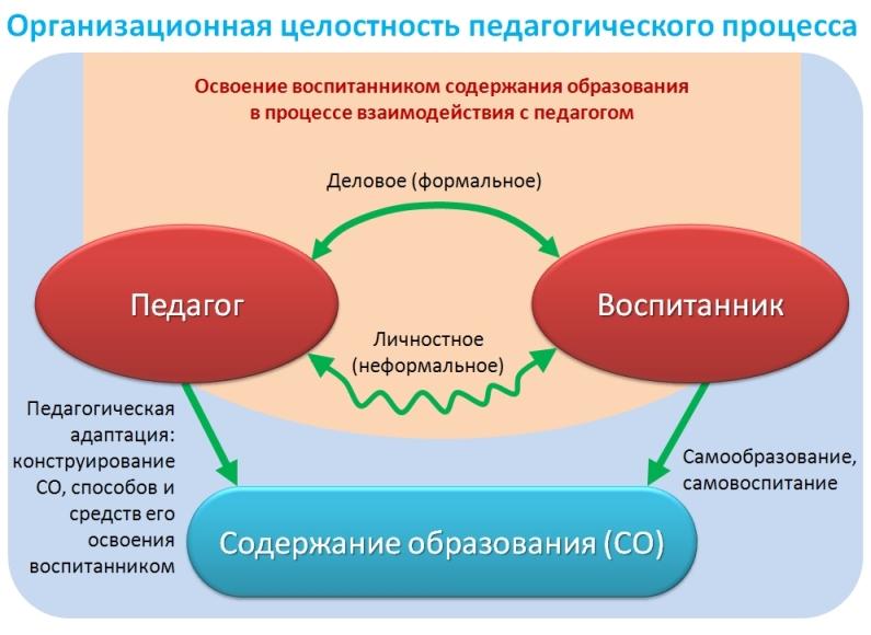 Образование как педагогический процесс реферат 2663