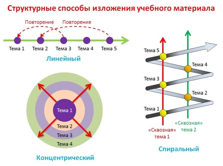 Структурные способы изложения