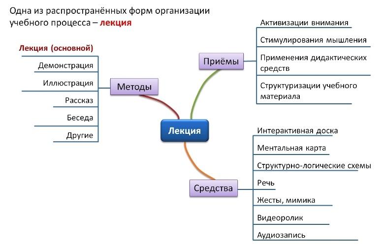 Методы, приёмы и средства