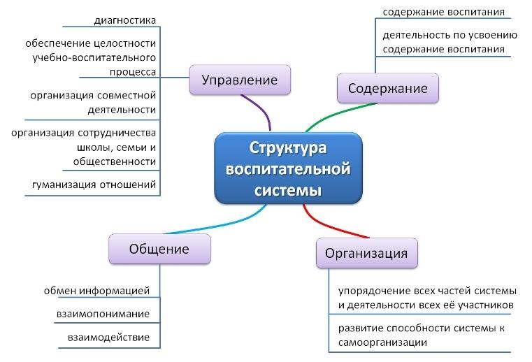 Структура воспитательной
