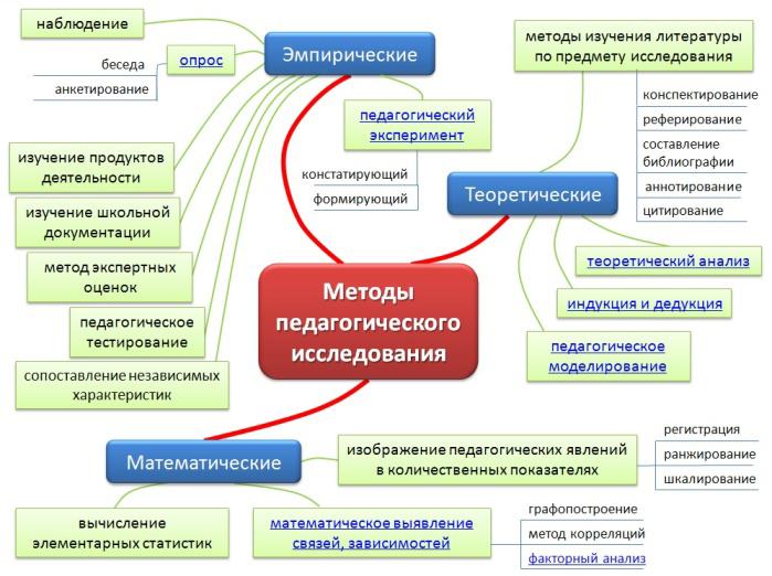 Методы педагогического