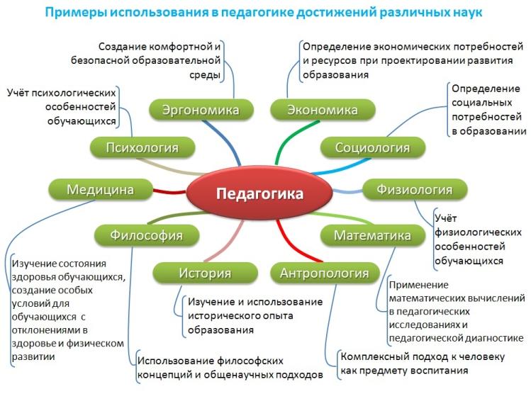 Примеры связи педагогики с