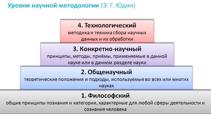 Сущность понятия методология педагогической науки