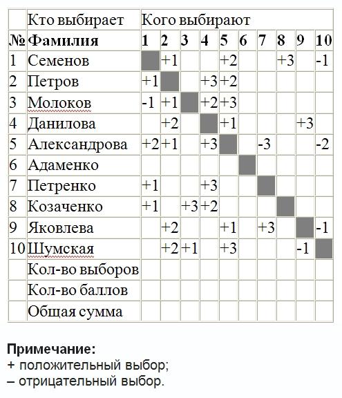 пример социометрии дошкольной группы
