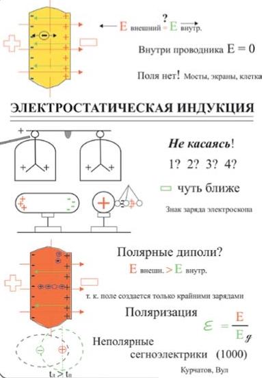 Методика опорных сигналов и конспектов