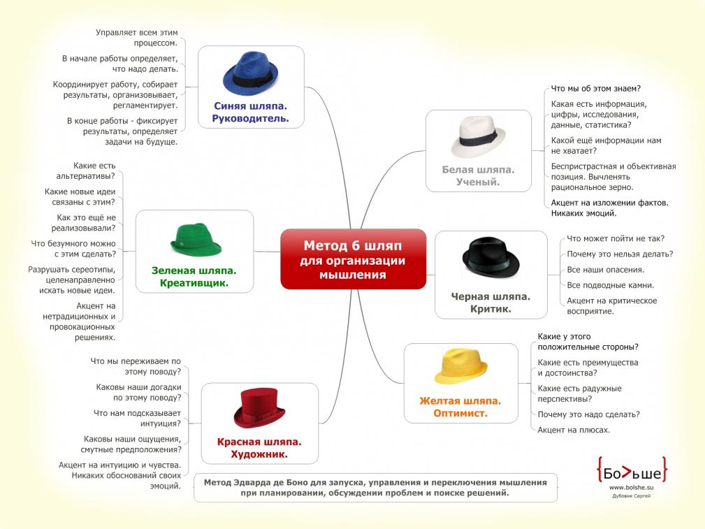 6 шляп мышления скачать книгу