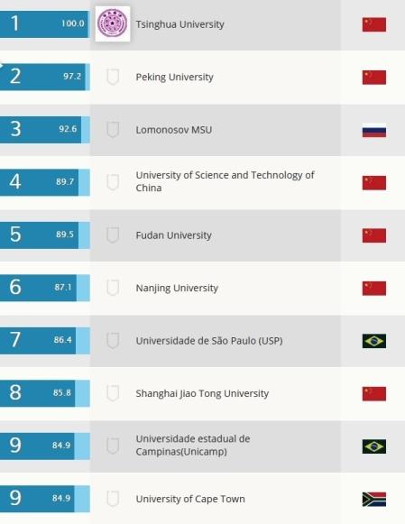 Рейтинг китайских университетов 2019