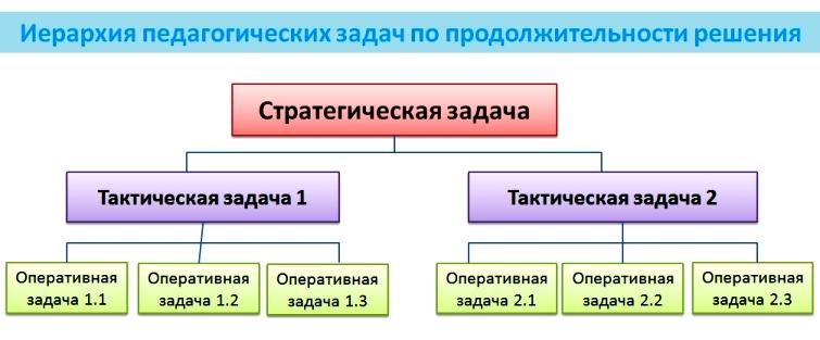 Сущность свойства и классификация управленческих решений