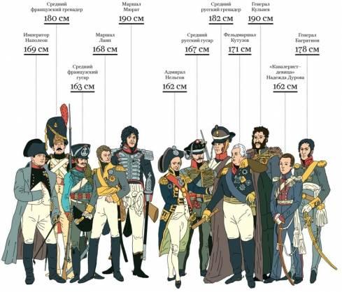 Рост Наполеона в сравнении с его современниками