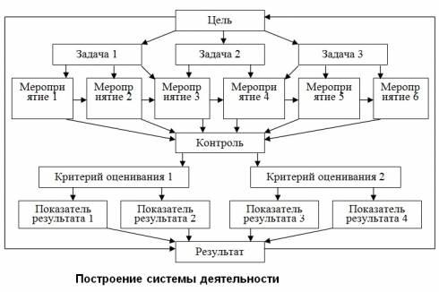 Построение системы деятельности